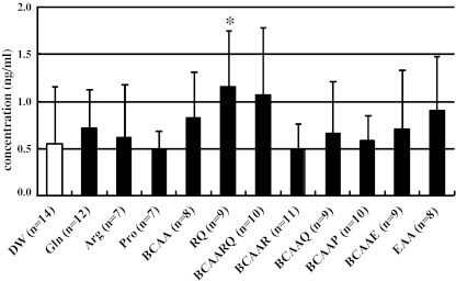 Plasma insulin concentrations 30 min after oral amino acids administration to UVB-irradiated mice. Arg + Gln (RQ) significantly increased plasma insulin concentrations 30 min after oral administration. However, there was no correlation between plasma insulin concentration and the FSR of skin tropocollagen. We postulate that BCAA + Arg + Gln (BCAARQ), BCAA + Gln (BCAAQ), BCAA + Pro (BCAAP), and the essential amino acids mixture (EAA) increased the FSR of skin tropocollagen independently of insulin. Values are presented as means ± SD. Comparisons with the control group (DW distilled water) were conducted with a Dunnett's test after ANOVA for multiple comparison (*P < 0.05)