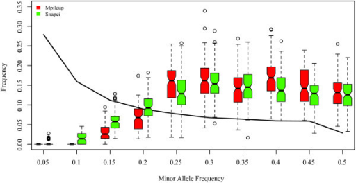 Effect of pooling and SNP calling on estimated site frequency spectrum (SFS). The thick black line depicts the true SFS after pooling, but before sequencing, i.e., as if power was 1 and no false discoveries. Boxplots show the estimated SFS after sequencing and SNP calling for reads with exact depth 20. The two best methods are compared: samtools mpileup and snape with informative prior. Results for 100 replicates and N = 100 chromosomes.