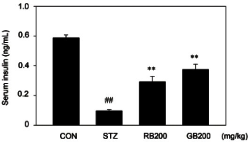 Effect of ginseng berry extracts on serum insulin levels. Streptozotocin  (STZ)-induced
