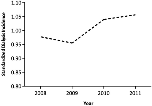 Age- and gender-standardized incidence rates ratios (versus 2007 incidence) for the 2008–2011 period.
