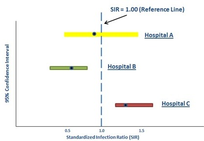 Visualization of Standardized Infection Ratio (SIR)