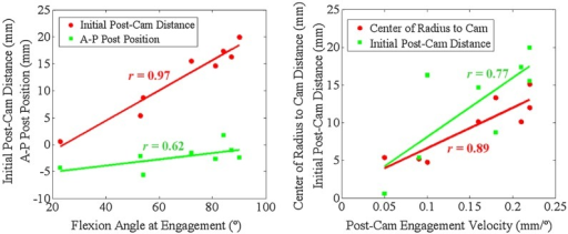 Left: Correlation between flexion angle at engagement with the initial post-cam distance, and AP position of the posterior surface of the post. Right: Correlation between post-cam engagement velocity with distance from the center of the condylar radius of curvature at engagement to the point of first contact on the cam, and the initial distance between the post and the cam.