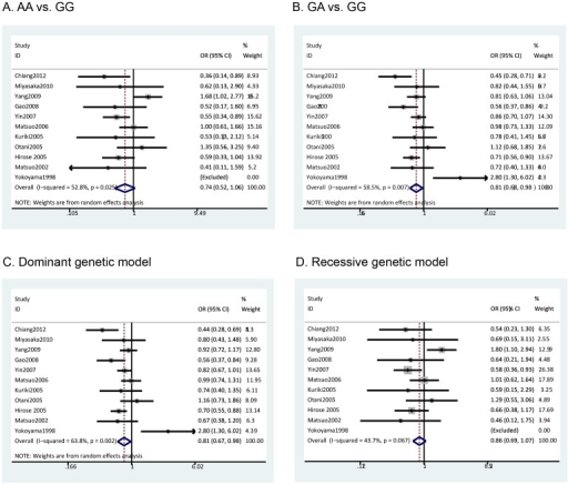 Meta-analysis of ALDH2 Glu487Lys polymorphism and colorectal cancer: A) AA vs. GG analysis; B) GA vs. GG analysis; C) Dominant genetic model analysis; D) Recessive genetic model analysis.