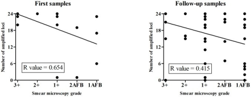 The number of amplified loci in correlation with smear microscopy.The number of amplified loci in correlation with smear microscopy grades is shown by dots for first (A) and follow-up (B) samples. The calculated curves and coefficients (R) of linear correlation are also indicated for both sample sets. Smear microscopy grades are coded as follows: 3+ (>10 bacilli/field); 2+ (1–10 bacilli/field); 1+ (10–99 bacilli/100 fields); 2AFB (7–9 bacilli/100 fields), and 1 AFB (3–6 bacilli/100 fields).