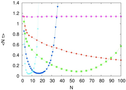 The effect of group size on the computational cost of the fully connected system.The symbols represent the mean rescaled computational cost  for the imitation probability  (magenta circles),  (red diamonds),  (green squares),  (blue inverted triangles) and  (cyan triangles). The independent variable  is the number of agents in the system. The influence network size is . Each symbol represents an average over  searches and the lines are guides to the eye. The error bars are smaller than the size of the symbols.