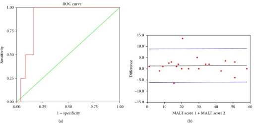 (a) ROC curve using CFF as gold standard and MALT score 20 as cut-off for the diagnosis of MHE. (b) Bland-Altman plot for the test-retest agreement of MALT.