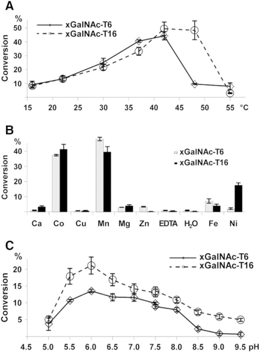 Biochemical characterization of frog xGalNAc-T6 and -T16. The following parameters were measured for both enzymes using the EA2 peptide: (A) temperature optimum, (B) cation dependence and (C) pH optimum. The conditions of time and enzyme dilution were shown for both enzymes to result in the transfer of a single GalNAc residue.