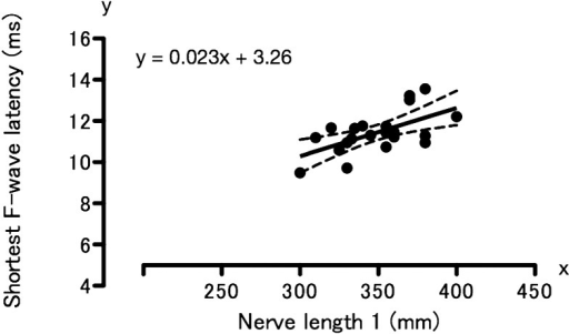 Linear regression analysis of shortest F-wave latency and ulnar nerve length 1 in 21clinically normal beagles. Correlation coefficient, 0.61; P<0.01(analyzed by linear regression using least-squares method). Solid line, regressionline; dotted lines, 95% of confidence intervals; solid circles, values from onedog.