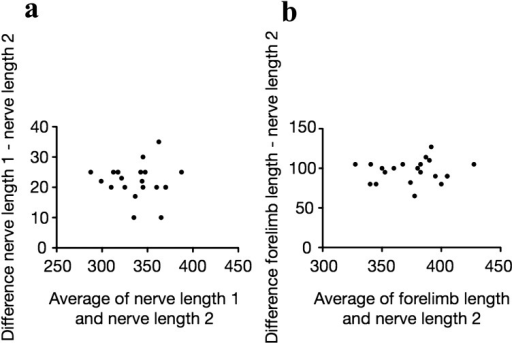 Bland-Altman comparison. Differences between lengths of (a) nerves 1 and 2 andbetween lengths of (b) forelimb and nerve 2. Solid circles, values from one dog.
