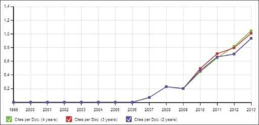 Cites per Document in 2, 3 and 4 years windows: Evolution of Citations per Document to published documents of Indian Journal of Dermatology, during the two, three and four previous years. The two years line is equivalent to journal impact factor™ (Thomson Reuters) metricSource - www.scimagojr.com