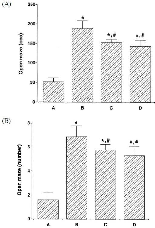 Results of the behavioral test for impulsivity in the elevated plus maze task. The results are presented as the means ± standard error of the mean. (a) Time spent in open arms, (b) Number of arm entries in open arms; (A) Control group, (B) ADHD group, (C) ADHD & Exercise group, (D) ADHD & Methylphenidate-treated group. * represents P < 0.05 compared to Control group. # represents P < 0.05 compared to the ADHD group.