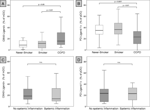 Expression of PD-L1 and OX40L on blood DCs. Upper panel: expression (% positive blood DCs) of OX40L on blood mDCs (A) and PD-L1 on blood pDCs (B) of 21 never-smokers (Never-Smoker), 21 current smokers with normal lung function (Smoker) and 54 patients with COPD (COPD). Lowe panel: expression (% positive blood DCs) of OX40L on blood mDCs (C) and PD-L1 on blood pDCs (D) in those 27 COPD patients with less than 2 elevated markers of systemic inflammation (no systemic inflammation) and those 27 COPD patients with at least 2 elevated markers of systemic inflammation (systemic inflammation).