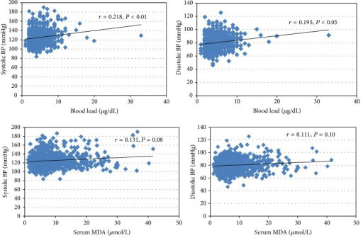 Association between blood lead, serum MDA, and SBP and DBP in the study population.