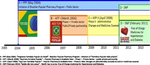 "Time line of the""Farmácia Popular""Program. A–FPP (May 2004): ""Programa Farmácia Popular do Brasil""-Brazilian Popular Pharmacy Program-Initiation of ""Farmácia Popular rede própria"". B–AFP I (March 2006): ""Aqui tem farmácia Popular""–Popular Pharmacy is Available Here–Phase I–Private Sector–public private partnership. C–AFP II (April 2009): ""Aqui tem farmácia Popular""-Popular Pharmacy is Available Here–Phase II. After changes on administrative procedures and on medicines covered. D–SNP (February 2011): ""Saúde não tem preço""-Health has no price. Free of Charge medicines for Hypertension and Diabetes."