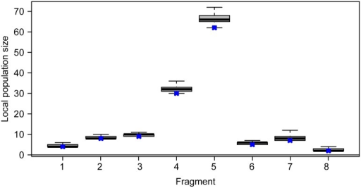 Posterior distribution of the local population size in each fragment based on the SCR model.Boxplots indicate first, second (median, thick line) and third quartiles and the central 95% percentiles. Black crosses denote the observed number of capercaillies in each fragment.