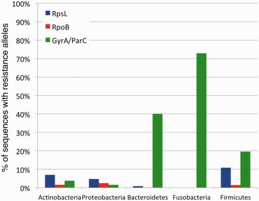 Frequency of TRAs varies greatly between different bacterial phyla. Depicted are the average frequencies with which GyrA/ParC (green), RpoB (red), and RpsL (blue) protein sequences carry resistance alleles for the five most prevalent phyla. These frequencies are calculated based on combined data from all environments sampled.