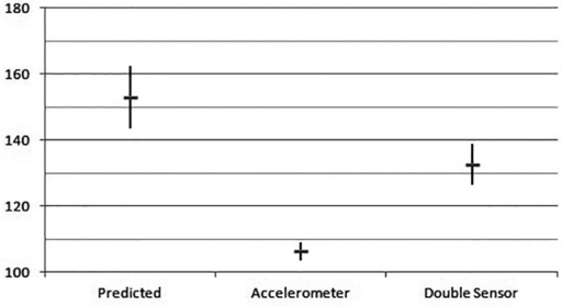 Maximal Heart Rate and standard deviation (in bpm) obtained in the ergoespirometrytest.