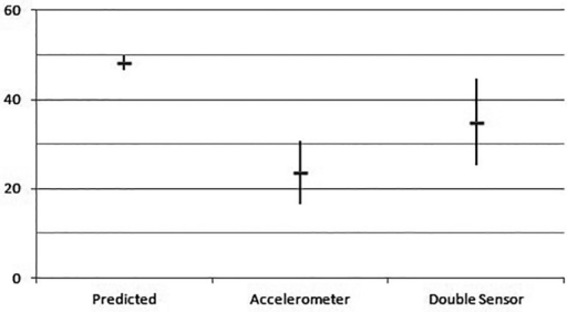 VO2 max: value in the ergoespirometry test in the different groups(average and standard deviation).