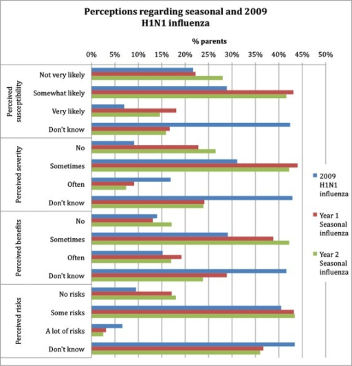 Perceptions of survey respondents regarding the seasonal and 2009 H1N1 influenza illness and vaccine for the 2009–2010 and 2010–2011 seasons.
