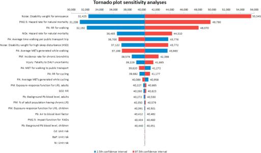 Admirable Tornado Plot Sensitivity Analysis Open I Wiring 101 Eumquscobadownsetwise Assnl