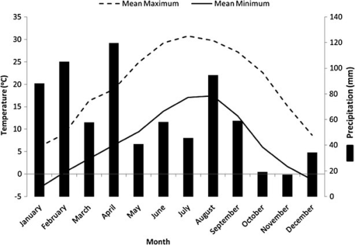 Monthly mean maximum temperature (°C, dashed line), monthly mean minimum temperature (°C, solid line) and average monthly rainfall (mm, histogram) from 2011 to 2013 recorded at observatory of Sher-e-Kashmir University of Agricultural Sciences and Technology of Kashmir, near Dachigam National Park