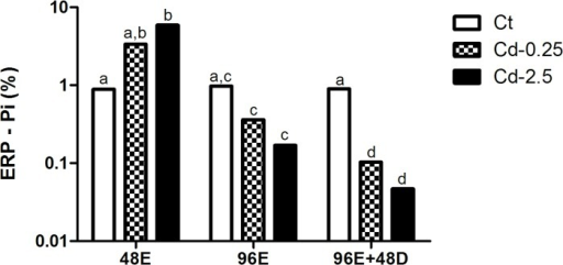 Percentage of erythrocytes labeled by PI in in vivo assay.Values followed by different letters differ by Mann-Whitney test (p<0.05).