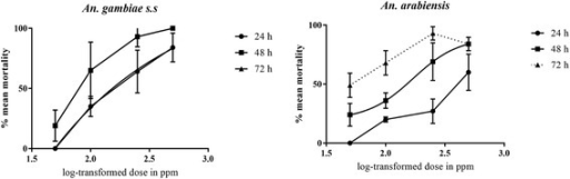 Dose-response curves for An. gambiae s.s and An. arabiensis larvae to A. conyzoides extract for 24 h, 48 h and 72 h post exposure. Doses are log-transformed and each point on the plots represents percentage mean (± S.D) larval mortality of 5 replicates for each dose of the extract