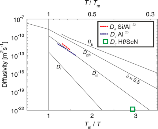 Averaged diffusion spectrum in metals after (5).The diffusivity coefficient of Hf in ScN found in this study is inserted as green rectangle, and the only two other direct experimental finds of dislocation-pipe diffusion from the literature (both done on Al) are inserted for completeness2223.
