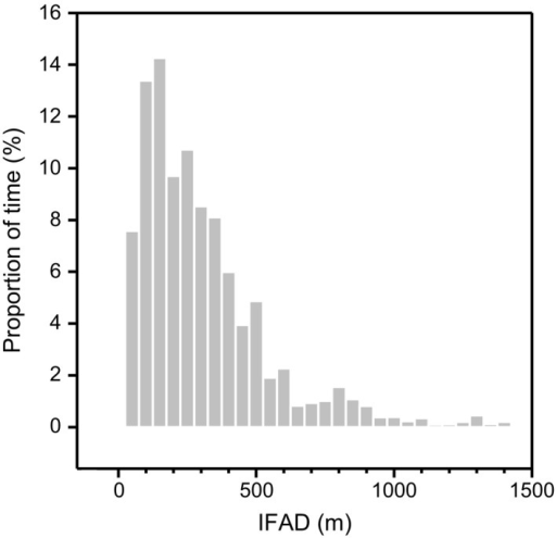 "Proportion of time spent by Socotra cormorants in different classes of intraflock association distances (IFADs). Proportion was calculated out of a total of 17.3 hr of association between individuals from eight ""pairs"" of birds (for detail, see Figure S6). The 25, 50, 75, and 90 percentiles of distribution correspond to 109, 227, 372, and 591 m, respectively"