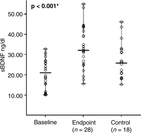 Antidepressant therapy is associated with restoring normative processes. Treatment with various selective serotonin antidepressant treatments and serotonergic noradrenergic reuptake inhibitors resulted in increases in serum brain-derived neurotrophic factor (BDNF) for patients with MDD to levels comparable that were observed with healthy controls. Reprinted with copyright permission from ref. no. (66)