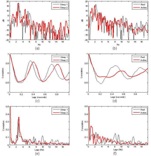 Examples of (a) PS for sleep signals of Fig. 1,(b) PS for wake signals of Fig. 2,(c) AC for sleep signals of Fig. 1,(d) AC for wake signals of Fig. 2,(e) CA for sleep signals of Fig. 1,(f) CA for wake signals of Fig. 2.