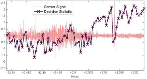 Sensor signal with corresponding sleep-wake decision statistic computed every 2 seconds. Long time-range to observe gross signal behaviour over sleep and active periods with corresponding decision statistics.