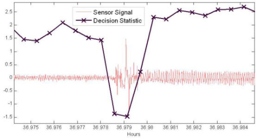 Sensor signal with corresponding sleep-wake decision statistic computed every 2 seconds indicate by X markers. Time series shows transition between rest and sleep and response of classifier decision statistics.
