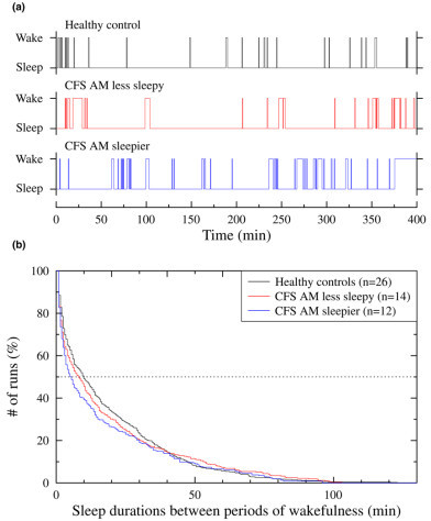 Sleep-wake patterns and survival curves for the duration of every episode of sleep. (a) Representative sleep-wake patterns from one healthy control, one patient in the a.m. less sleepy group, and one patient in the a.m. sleepier group. In contrast to the control and a.m. less sleepy patient, the a.m. sleepier patient shows clustering of her arousals, which is documented in the accompanying panel. (b) Survival curves of every episode of sleep (that is, a bout of sleep preceded and followed by periods of wakefulness) for controls and patients in the a.m. less sleepy and a.m. sleepier groups for whole-night hypnograms stratified by the duration of the sleep episode. To compare sleep continuity between groups, all data from all subjects in each group were pooled and a group survival curve was generated using standard statistical techniques [22]. Patients in the a.m. sleepier group showed a significant shift toward shorter bouts of sleep (P < 0.05) compared with the other groups. CFS, chronic fatigue syndrome.