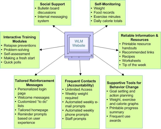 Overview of the WLM key interactive features