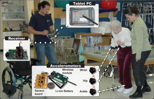 Time and motion observations and recording of body accelerations. The WBAN used in this study was comprised of three 3D accelerometers modules. Signals recorded by accelerometers were transmitted to a receiver located on the Tablet-PC. The Tablet-PC recorded WBAN's data in background, while an observer noted time and motion parameters of the session. All data was synchronized on a common timeline.
