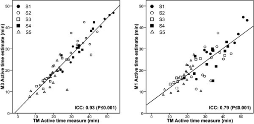 Association between estimates of active time and measure of active time for observed sessions. Intraclass correlation coefficient between accelerometers' estimates and measurement of active time are presented in the lower right corner of each scatter plot. 95% Confidence interval of ICC was 0.89 to 0.96 for M3 and 0.68 to 0.87 for M1.