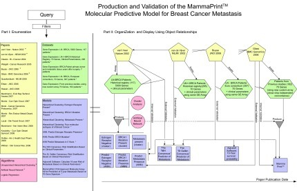"This figure depicts objects and object relationships that span the development and evolution of the MammaPrint™Model from its earlier versions. The figure also represents the validation of MammaPrint™ across multiple Datasets and its comparison to other Models. Notice that the other clinical predictive models are classical models that do not incorporate molecular data. The information retrieval framework will incorporate classical (non-molecular) clinical predictive Models only when they are relevant to the validation of molecular prediction Models. Otherwise classical Models will not be indexed or stored. Similar to the process described in Figure 1, a query to this domain will return a raw set of objects (Part I, left side). A subset of the raw result may be selected for visual organization and display (right side) of the objects and their relationships (Part II, right side). The detailed prose description of this scenario is presented in the subsection ""Proof of Concept: Molecular Prognostic Test for Breast Cancer—MammaPrint®""."
