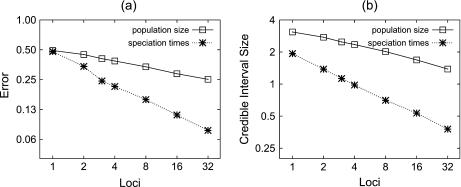 (a) Relative error and (b) credible interval size for both population size and speciation time point estimates. The number of individuals sampled per species is four for all experiments. Each graph point is obtained by averaging over 100 analyses of simulated data sets (see main text for details).
