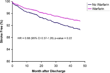 Adjusted Ischemic Stroke-Free Survival among 1,483 Elderly Patients with Anterior Myocardial Infarction.Survival curves are stratified by warfarin use for up to 90 consecutive days after an anterior MI. The curve in pink represents patients prescribed warfarin (patient received one or more prescriptions for warfarin after discharge). The curve in blue represents patients not prescribed warfarin.
