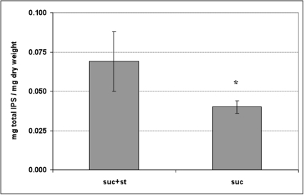 Amounts of intracellular polysaccharides (IPS) in the biofilms.Total amounts of IPS in mg/mg of biofilm dry-weight. The data sh own are mean values (±SD; n = 9) from three independent experiments. Values with an asterisk (*) are significantly different from other group (P<0.05, ANOVA comparison for all pairs using Tukey test); suc+st −0.5% sucrose +1% starch, and suc−1% sucrose.