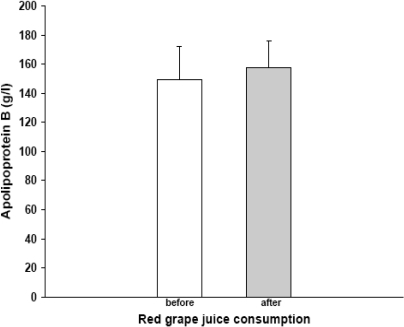 Apolipoprotein B concentration before and after red grape juice consumption (p<0.002).