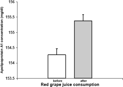 Apolipoprotein AI concentration before and after red grape juice consumption (p>0.05).