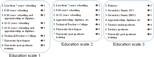 Transformation applied to the original education scales (1 to 3) to obtain a new harmonized scale across studies.