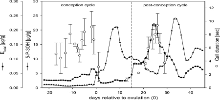 Representative pattern of estrogen (Etotal) and progestogen (5-P-3OH) levels, and the time course of call duration (mean ± SD of the females recorded calls at a particular day) during the conception and postconception cycles of female JU (mating season 03/04). The occurrence of a value for call duration also indicates the occurrence of a copulation call on this particular day. The figure includes the 3-d time lag of the hormonal effect on copulation call occurrence and length, i.e., the acoustic data are shifted 3 d backwards.