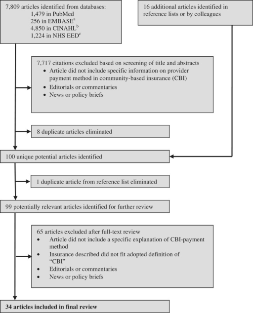 Flowchart of steps taken in systematic review.Notes: aEMBASE: Excerpta Medica database.bCINAHL: Cumulative Index to Nursing and Allied Health Literature.cNHS EED: National Health Services Economic Evaluation Database.