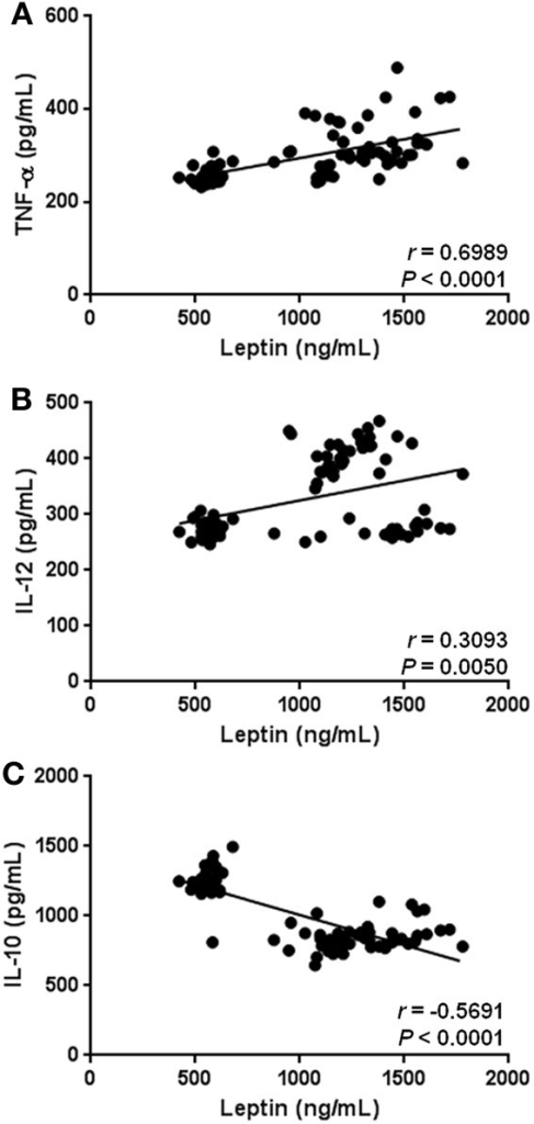 Statistical correlation of the serum levels of leptin with parameters of low-grade systemic inflammation. Serum concentrations of leptin showed a positive significant relationship with increased serum levels of TNF-α (A), and IL-12 (B). At the same time, hyperleptinemia exhibited a significant inverse association with circulating concentrations of IL-10 (C). Coefficients (r) and P-values were calculated by the Spearman's correlation model. The correlation level was considered significant when p < 0.05.