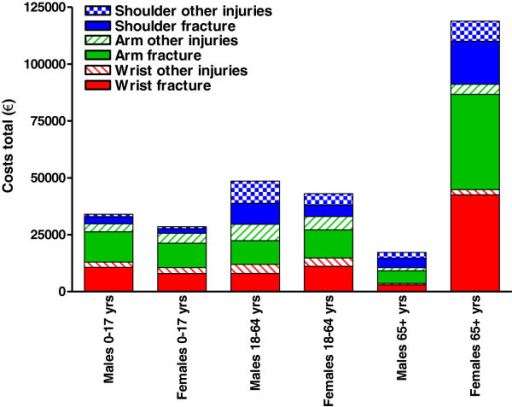 Total costs related to injuries of the shoulder, arm and wrist. Data for 2007 are shown, subdivided into three age groups for males and females.