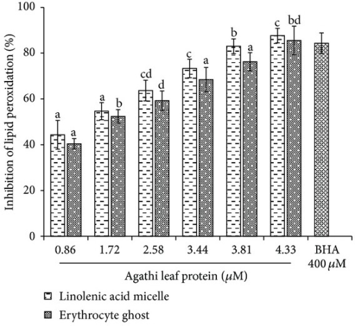 Inhibition of lipid peroxidation in linolenic acid micelle and erythrocyte ghost. Data are expressed as the mean ± standard deviation (n = 3). Means with different letters (a–d) are significantly different (P < 0.05).