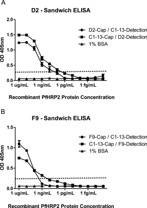 Binding reactivity of mAbs D2 and F9 and mAb C1-13 to rPfHRP2 protein. mAbs D2 (A) and F9 (B) were used as capture antibody (Cap) or detection antibody (Detection) in combination with mAb C1-13 in sandwich ELISA. The dotted line represents cut-off OD absorbance at 0.25.